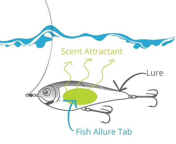 fish-allure-howitworks.jpg
